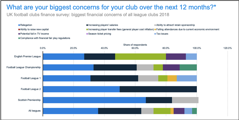 graph showing biggest concern for fans of their clubs